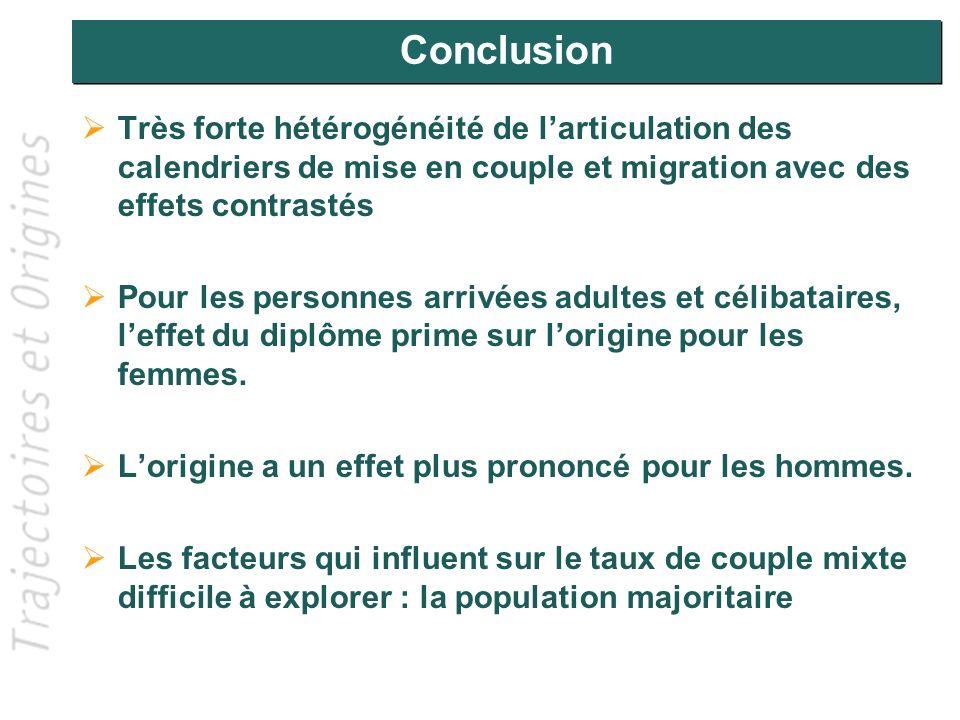 Conclusion Très forte hétérogénéité de larticulation des calendriers de mise en couple et migration avec des effets contrastés Pour les personnes arri