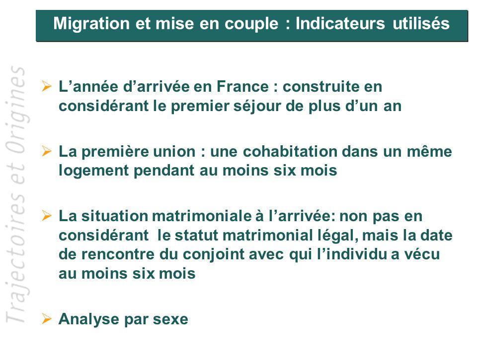Mise en couple et migration au masculin Champs: Hommes, 18-60 ans, union actuelle
