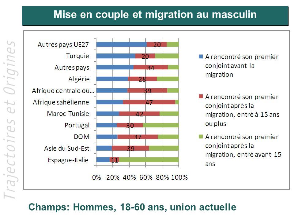 Mise en couple et migration au féminin Champs: Femmes, 18-60 ans, union actuelle