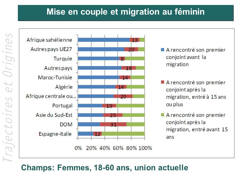Variation du taux de couple mixte (Hommes)