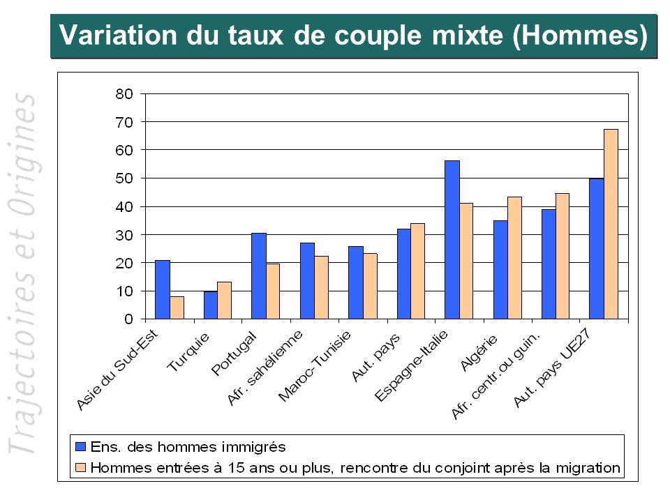 Variation du taux de couples mixtes (Femmes)