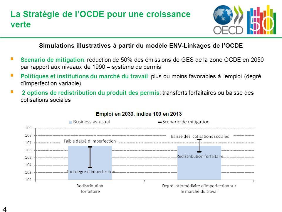 La Stratégie de lOCDE pour une croissance verte Simulations illustratives à partir du modèle ENV-Linkages de lOCDE Scenario de mitigation: réduction de 50% des émissions de GES de la zone OCDE en 2050 par rapport aux niveaux de 1990 – système de permis Politiques et institutions du marché du travail: plus ou moins favorables à lemploi (degré dimperfection variable) 2 options de redistribution du produit des permis: transferts forfaitaires ou baisse des cotisations sociales 4