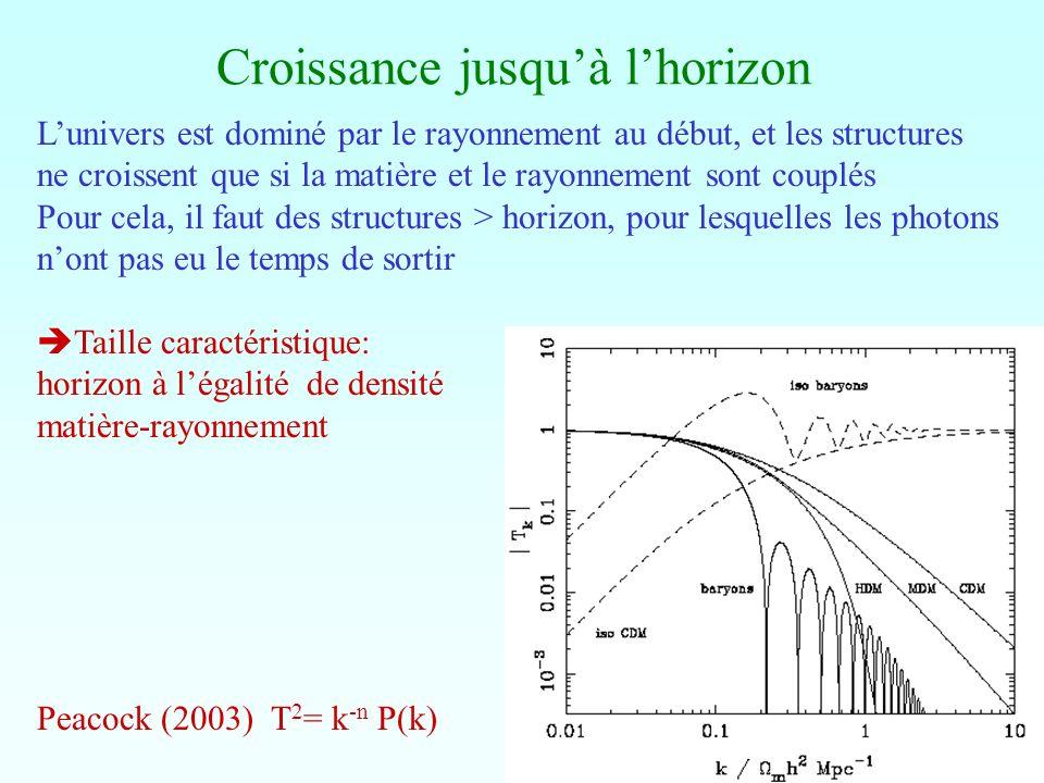 Croissance jusquà lhorizon Lunivers est dominé par le rayonnement au début, et les structures ne croissent que si la matière et le rayonnement sont co