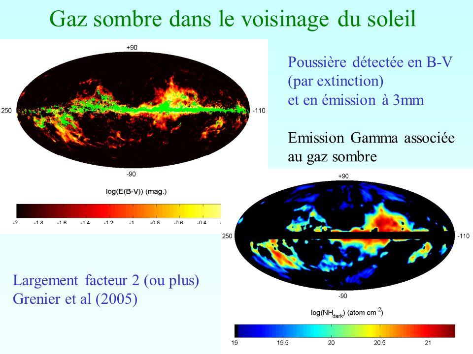 Gaz sombre dans le voisinage du soleil Largement facteur 2 (ou plus) Grenier et al (2005) Poussière détectée en B-V (par extinction) et en émission à