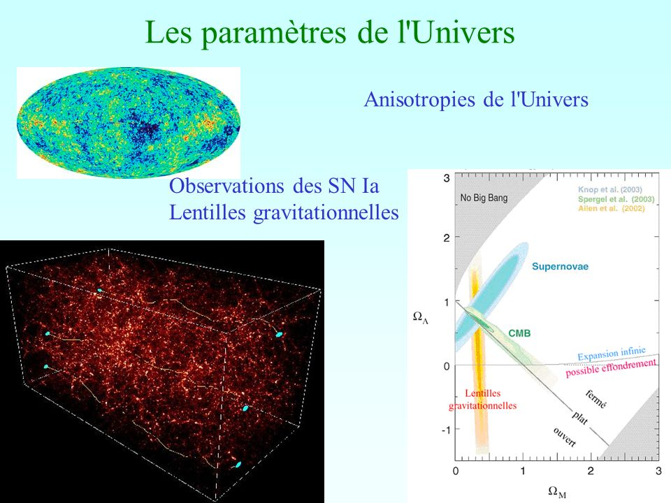 Les fluctuations peuvent être adiabatiques ou isothermes (isocourbure) mais elles sont amorties, s il existent des particules relativistes qui participent à ces perturbations 3 10 13 ( h 2 ) -5/4 Mo (Silk 1968) Les plus grandes masses à devenir non-linéaires après la recombinaison (z=1500) sont M ~ 10 6-8 Mo (selon n, et compatible avec 10 14 Mo non-linéaires aujourd hui) Spectre de masse supposant P(k) ~k aux grandes échelles et P(k) tilted n= -3 aux petites échelles (Peebles 82)
