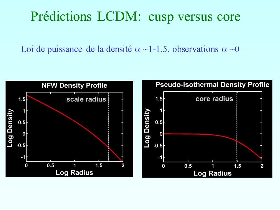 Prédictions LCDM: cusp versus core Loi de puissance de la densité ~1-1.5, observations ~0