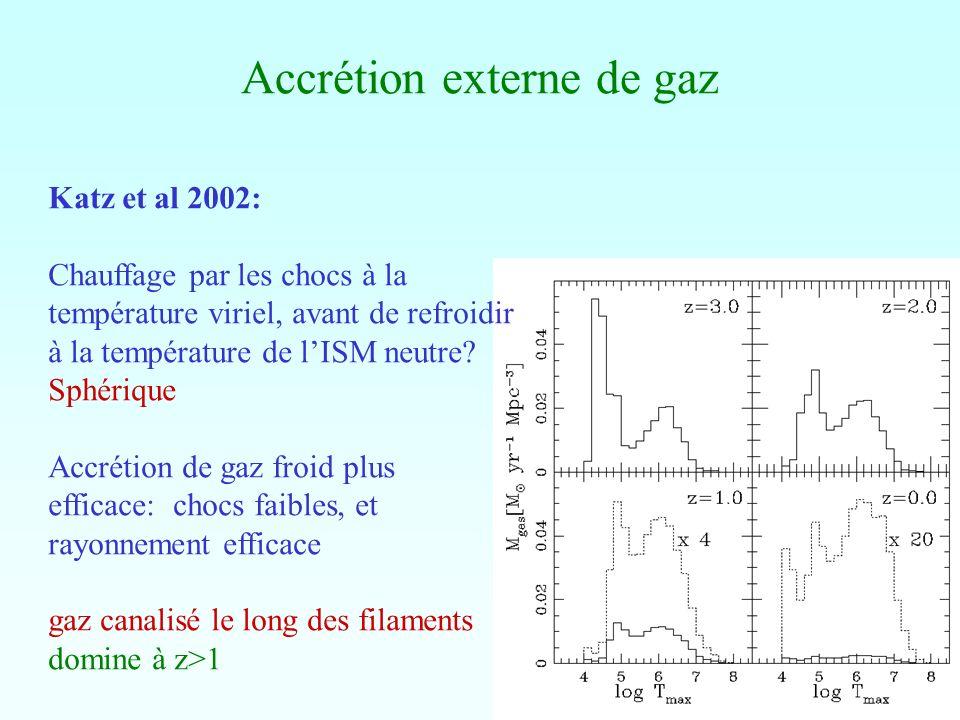 Accrétion externe de gaz Katz et al 2002: Chauffage par les chocs à la température viriel, avant de refroidir à la température de lISM neutre? Sphériq