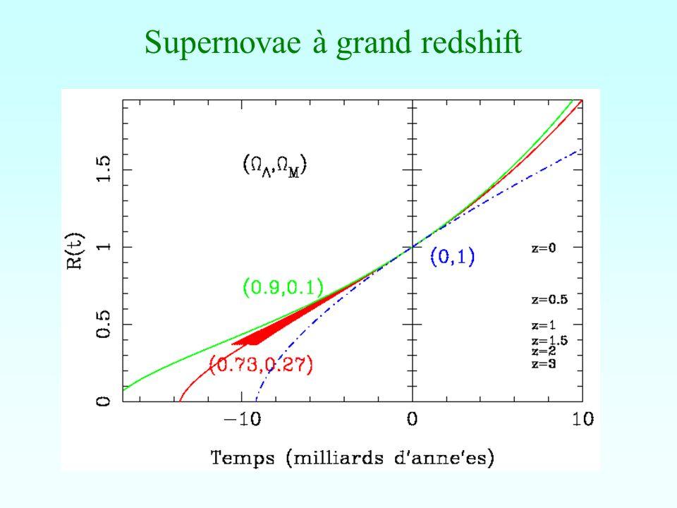 Hypothèses pour la CDM Particules qui au découplage ne sont plus relativistes Particules WIMPS (weakly interactive massive particles) Neutralinos: particule supersymmétrique la plus légère LSP Relique du Big-Bang, devrait se désintégrer en gamma (40 Gev- 5Tev) Peut-être particules plus légères, ou avec plus dintéraction non-gravitationnelles.