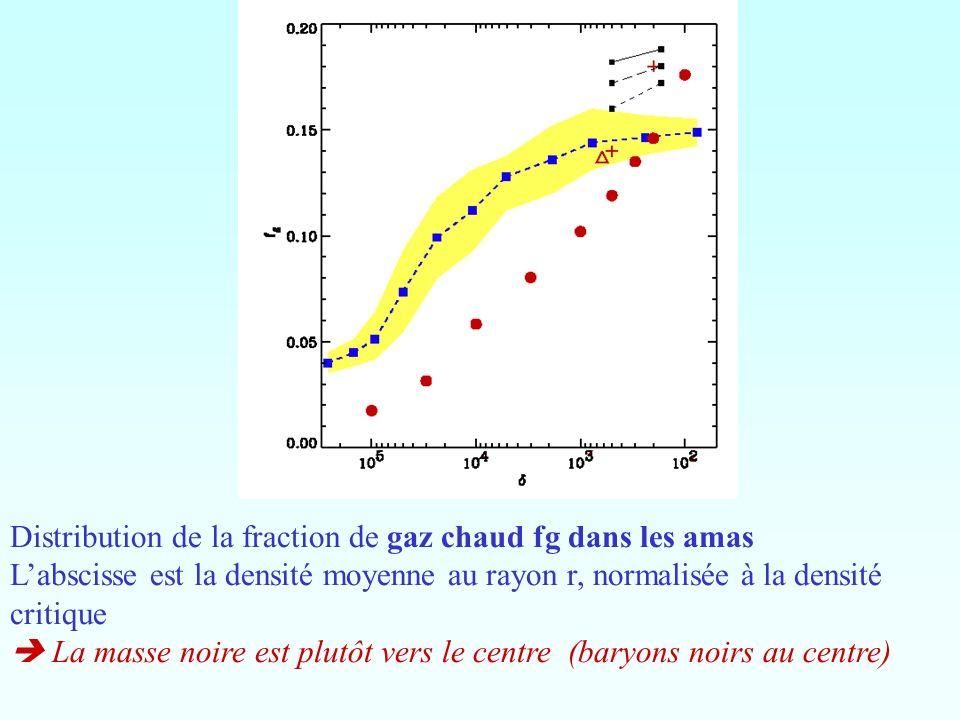 Distribution de la fraction de gaz chaud fg dans les amas Labscisse est la densité moyenne au rayon r, normalisée à la densité critique La masse noire