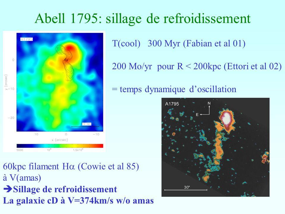 Abell 1795: sillage de refroidissement T(cool) 300 Myr (Fabian et al 01) 200 Mo/yr pour R < 200kpc (Ettori et al 02) = temps dynamique doscillation 60