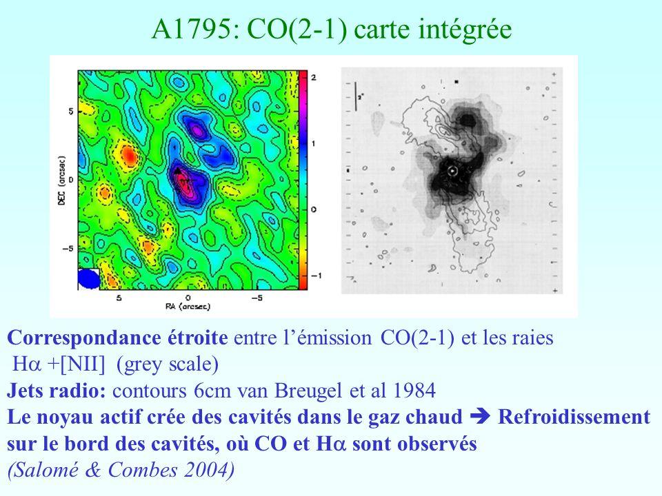 A1795: CO(2-1) carte intégrée Correspondance étroite entre lémission CO(2-1) et les raies H +[NII] (grey scale) Jets radio: contours 6cm van Breugel e
