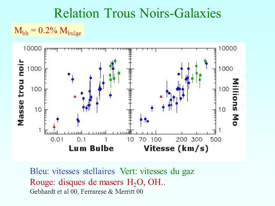 Relation Trous Noirs-Galaxies Bleu: vitesses stellaires Vert: vitesses du gaz Rouge: disques de masers H 2 O, OH.. Gebhardt et al 00, Ferrarese & Merr