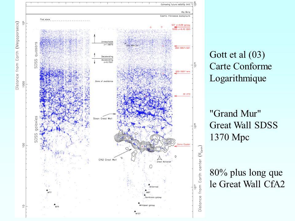 Hypothèses pour les baryons noirs Baryons en objets compacts (naines brunes, naines blanches, trous noirs) sont soit éliminés par les expériences de micro-lensing ou souffrent de problèmes majeurs MACHOS --> MACDOS (objets du disque) (Alcock et al 2001, Lasserre et al 2000, Tisserand et al 2004) Meilleure hypothèse, cest du gaz, Soit du gaz chaud dans le milieu intergalactique et inter-amas Soit du gaz froid au voisinage des galaxies (Pfenniger & Combes 94)