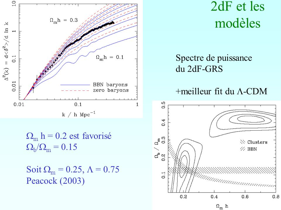 2dF et les modèles m h = 0.2 est favorisé b / m = 0.15 Soit m = 0.25, = 0.75 Peacock (2003) Spectre de puissance du 2dF-GRS +meilleur fit du -CDM