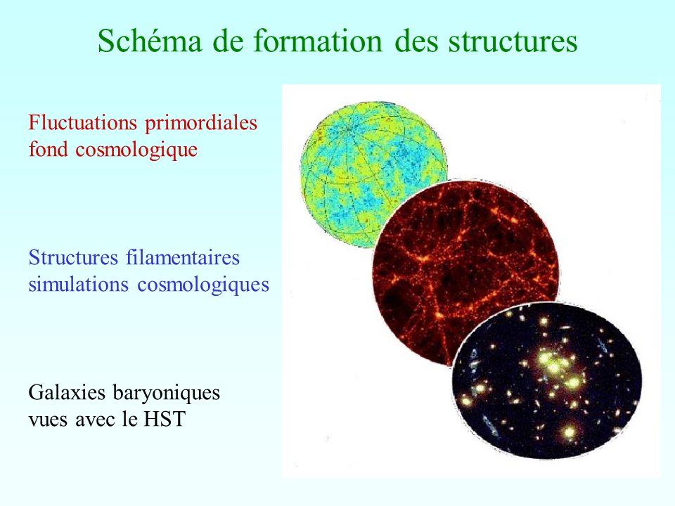 Principes de Formation Un problème encore non résolu Quelques idées fondamentales: instabilité gravitationnelle, taille limite de Jeans Dans un Univers en expansion, les structures ne collapsent pas de façon exponentielle, mais se développent de façon linéaire du/dt +(u grad)u = -grad -1/ grad p; d /dt + div u =0 = 4 G Fluctuations de densité au départ / << 1 définition / =