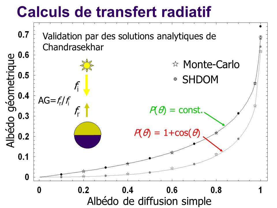 Calculs de transfert radiatif P(θ) = 1+cos(θ) P(θ) = const. fifi frfr Monte-Carlo SHDOM AG=f r /f i Validation par des solutions analytiques de Chandr