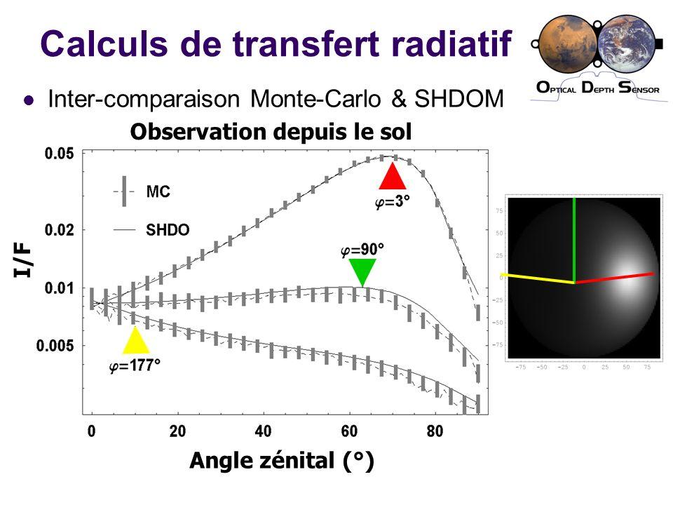 Calculs de transfert radiatif Inter-comparaison Monte-Carlo & SHDOM Angle zénital (°) I/F Observation depuis le sol