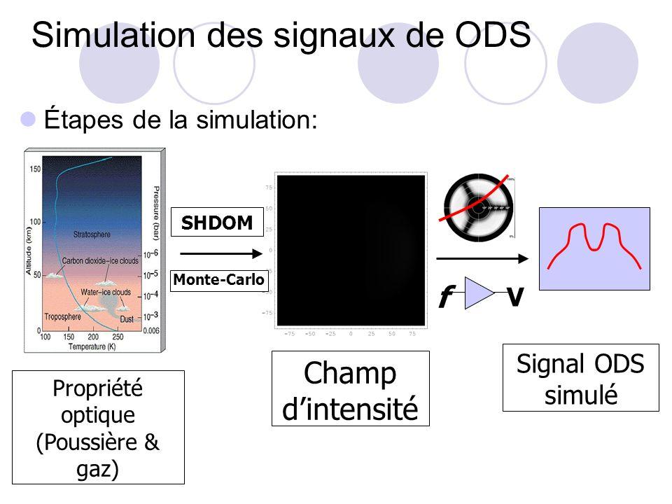 Simulation des signaux de ODS Étapes de la simulation: Propriété optique (Poussière & gaz) Champ dintensité Monte-Carlo SHDOM Signal ODS simulé V f