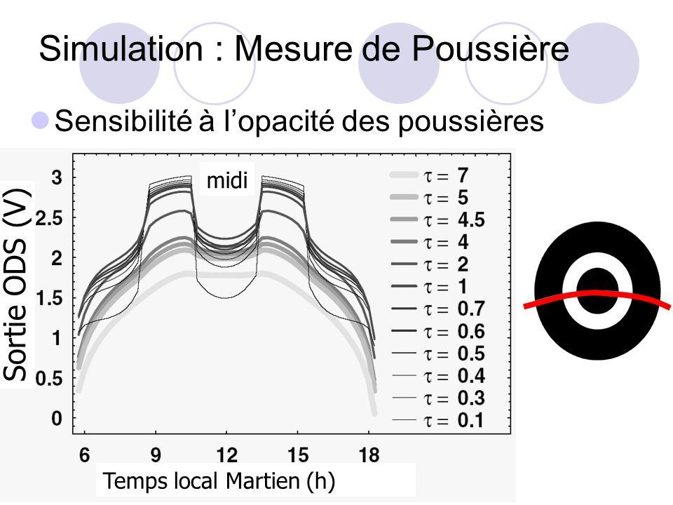 Simulation : Mesure de Poussière Sensibilité à lopacité des poussières Temps local Martien (h) Sortie ODS (V) midi