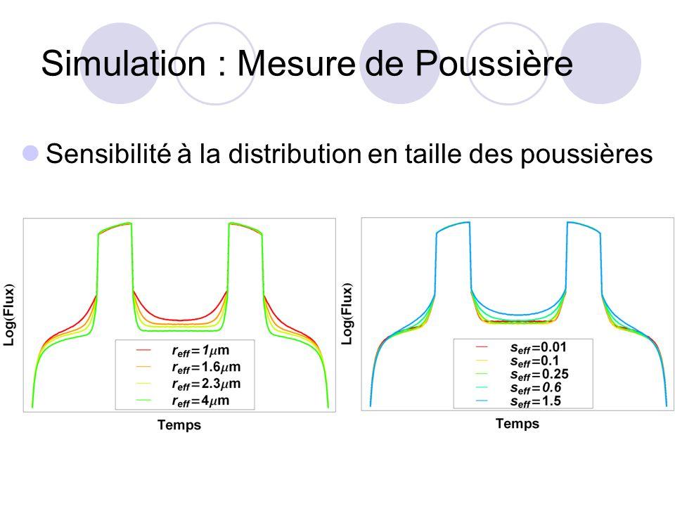Simulation : Mesure de Poussière Sensibilité à la distribution en taille des poussières