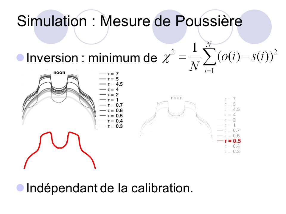 Simulation : Mesure de Poussière Inversion : minimum de Indépendant de la calibration. τ = 0.5