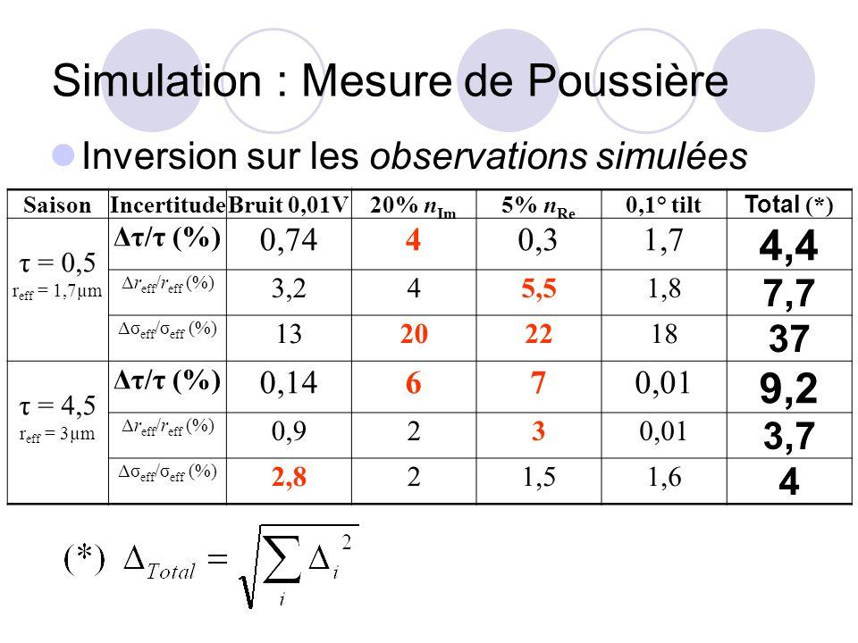 Simulation : Mesure de Poussière Inversion sur les observations simulées SaisonIncertitudeBruit 0,01V20% n Im 5% n Re 0,1° tilt Total (*) τ = 0,5 r ef