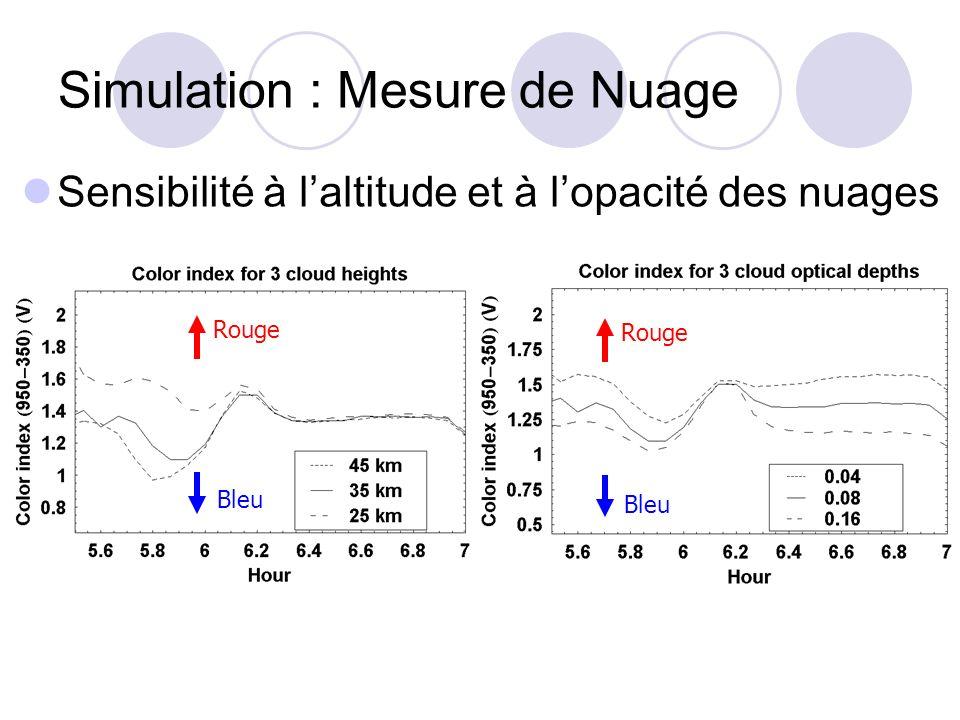 Simulation : Mesure de Nuage Sensibilité à laltitude et à lopacité des nuages Rouge Bleu Rouge Bleu