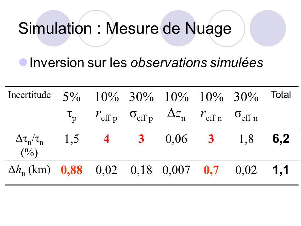 Simulation : Mesure de Nuage Inversion sur les observations simulées Incertitude 5% τ p 10% r eff-p 30% σ eff-p 10% Δz n 10% r eff-n 30% σ eff-n Total