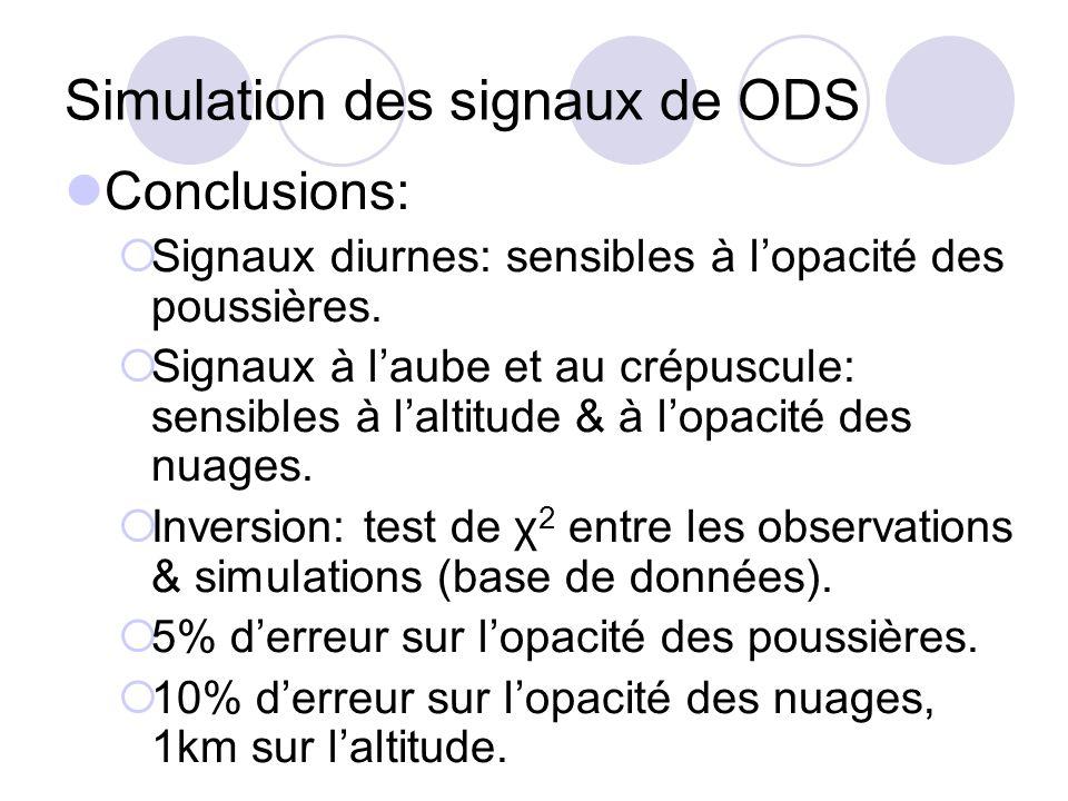 Simulation des signaux de ODS Conclusions: Signaux diurnes: sensibles à lopacité des poussières. Signaux à laube et au crépuscule: sensibles à laltitu