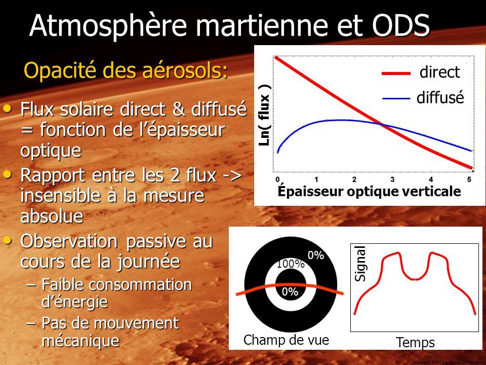 Atmosphère martienne et ODS Flux solaire direct & diffusé = fonction de lépaisseur optique Flux solaire direct & diffusé = fonction de lépaisseur opti
