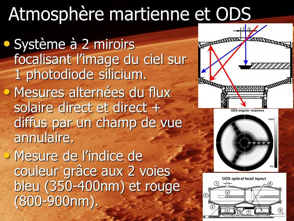 Atmosphère martienne et ODS Système à 2 miroirs focalisant limage du ciel sur 1 photodiode silicium. Système à 2 miroirs focalisant limage du ciel sur