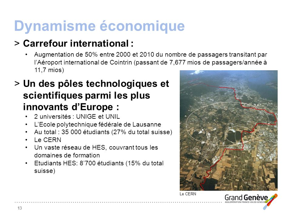 13 Dynamisme économique >Carrefour international : Augmentation de 50% entre 2000 et 2010 du nombre de passagers transitant par lAéroport internationa