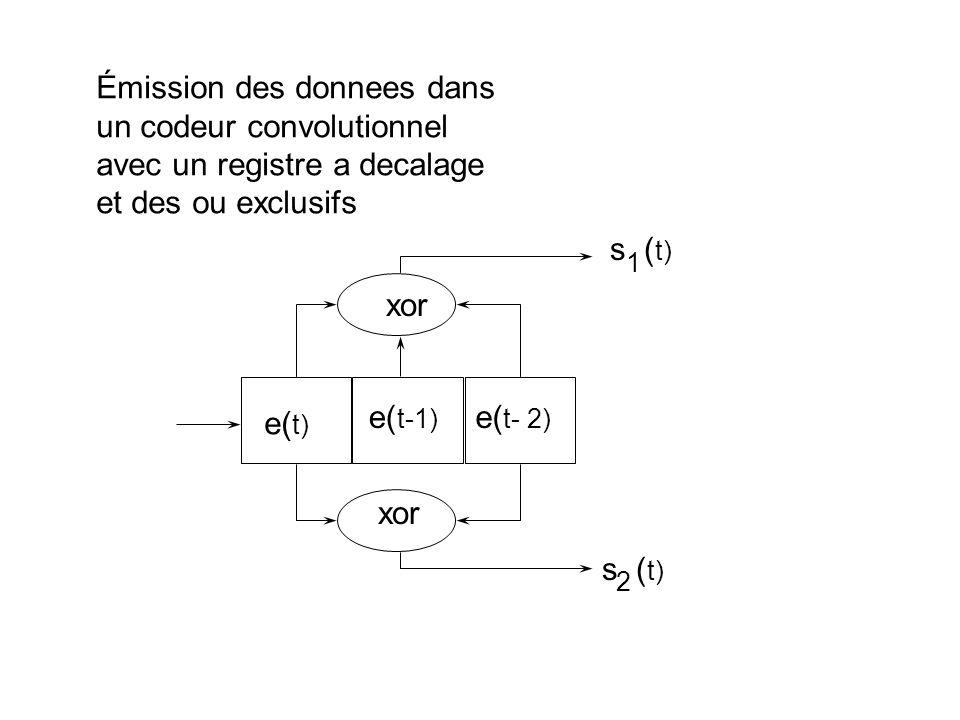 Émis :11,10,00,01,01,00,10,11,00,00 Reçus :00,10,00,01,01,00,10,11,00,00 s 1 s 2 États : 00 01 10 01 11 10 01 10 00 00 00 e : 1, 0, 1, 1, 0, 1, 0, 0, 0, 0 Choix de la séquence d entrée de l automate du récepteur (algorithme de Viterbi) 0 2 1 1 2 4 1 3 2 2 4 2 5 5 2 4 2 3 3 2 4 23 3 4 2 3 3 2 4 4 5 4 3 3 2 3 4 4 4 2 4 4 4 5 3 6 4 5 5 2 4 4 4 2 5 4 5 2 7 Traits continus : chemins autorisés; traits pointillés : chemins interdits 00 11 10 01