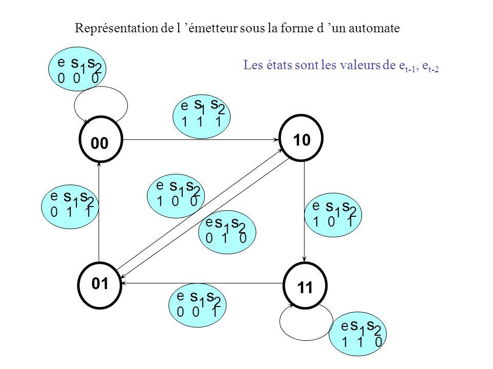 Émis :11,10,00,01,01,00,10,11,00,00 Reçus :00,10,00,,,,,,, s 1 s 2 États : 00 01 10 01 11 10 01 10 00 00 00 e : 1, 0, 1, 1, 0, 1, 0, 0, 0, 0 0 2 1 1 2 4 1 3 2 2 4 2 5 5 00 11 En régime stationnaire il y a deux entrées par nœud du treillis : on choisit de retenir celle qui correspond à la distance la plus faible au message reçu pour chaque nœud, on naccepte quune seule entrée 10 01