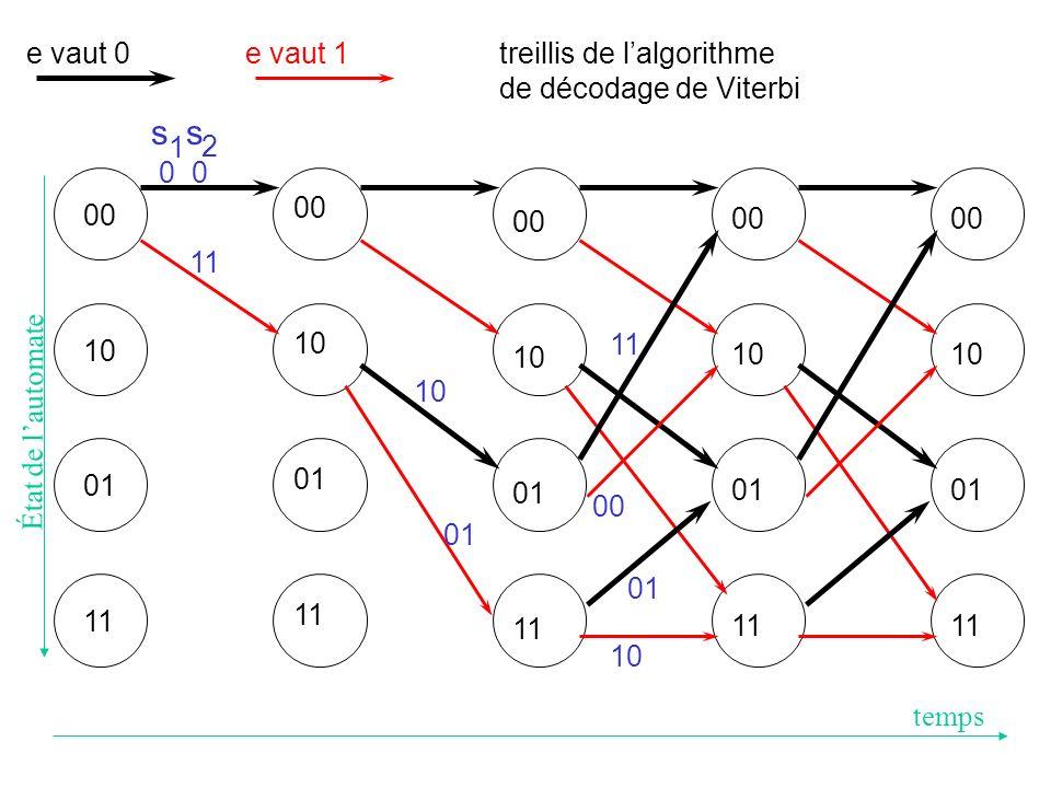 Émis :11,10,00,01,01,00,10,11,00,00 Reçus :00,10,00,01,01,00,10,11,00,00 s 1 s 2 États : 00 01 10 01 11 10 01 10 00 00 00 e : 1, 0, 1, 1, 0, 1, 0, 0, 0, 0 Choix de la séquence d entrée de l automate du récepteur (algorithme de Viterbi) 0 2 1 1 2 4 1 3 2 2 4 2 5 5 2 4 2 3 3 2 4 23 3 4 2 3 3 2 4 4 5 4 3 3 2 3 4 4 4 2 4 4 4 5 3 6 4 5 5 2 4 4 4 2 5 4 5 2 7 00 11 10 01 il y a une seule entrée par nœud, il ny a quun seul chemin