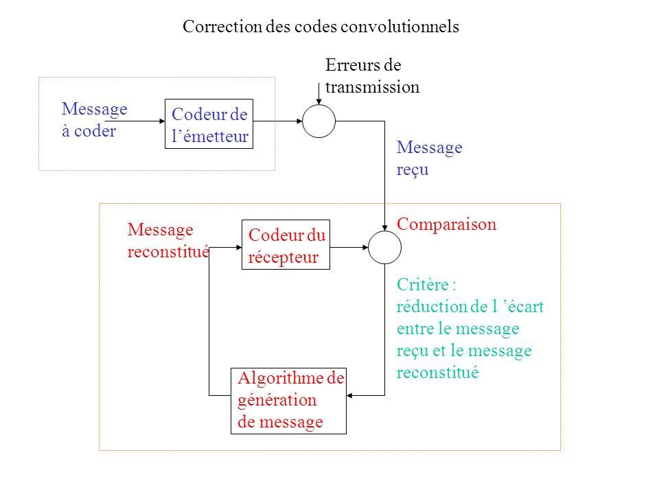 Codeur de lémetteur Correction des codes convolutionnels Codeur du récepteur Message à coder Erreurs de transmission Comparaison Algorithme de générat