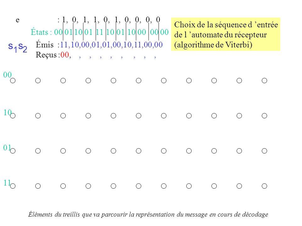 Émis :11,10,00,01,01,00,10,11,00,00 Reçus :00,,,,,,,,, s 1 s 2 États : 00 01 10 01 11 10 01 10 00 00 00 e : 1, 0, 1, 1, 0, 1, 0, 0, 0, 0 t=0, hypothèse : e=0 0 00 11 Choix dune première hypothèse et comparaison aux données reçues 10 01 calcul des sorties S 1 et S 2 pour cet état et e =0 calcul de la distance avec les données reçues