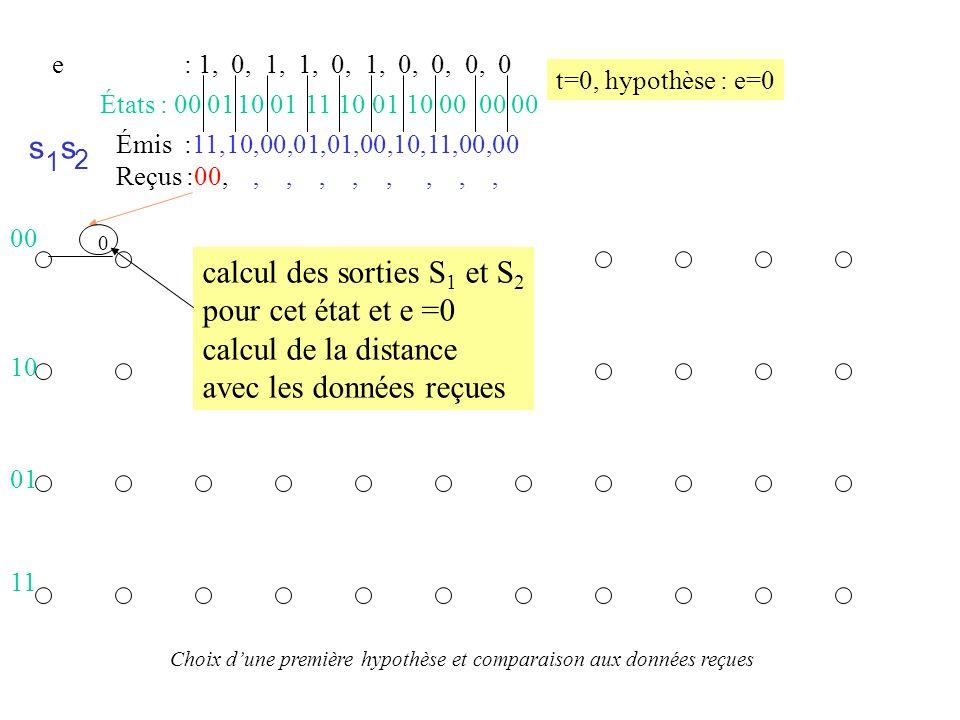Émis :11,10,00,01,01,00,10,11,00,00 Reçus :00,,,,,,,,, s 1 s 2 États : 00 10 01 10 11 01 10 01 00 00 00 e : 1, 0, 1, 1, 0, 1, 0, 0, 0, 0 t=0, hypothèse e=1 0 2 Choix dune deuxième hypothèse et comparaison aux données reçues 00 10 01 11 calcul des sorties S 1 et S 2 pour cet état et e =1 calcul de la distance avec les données reçues