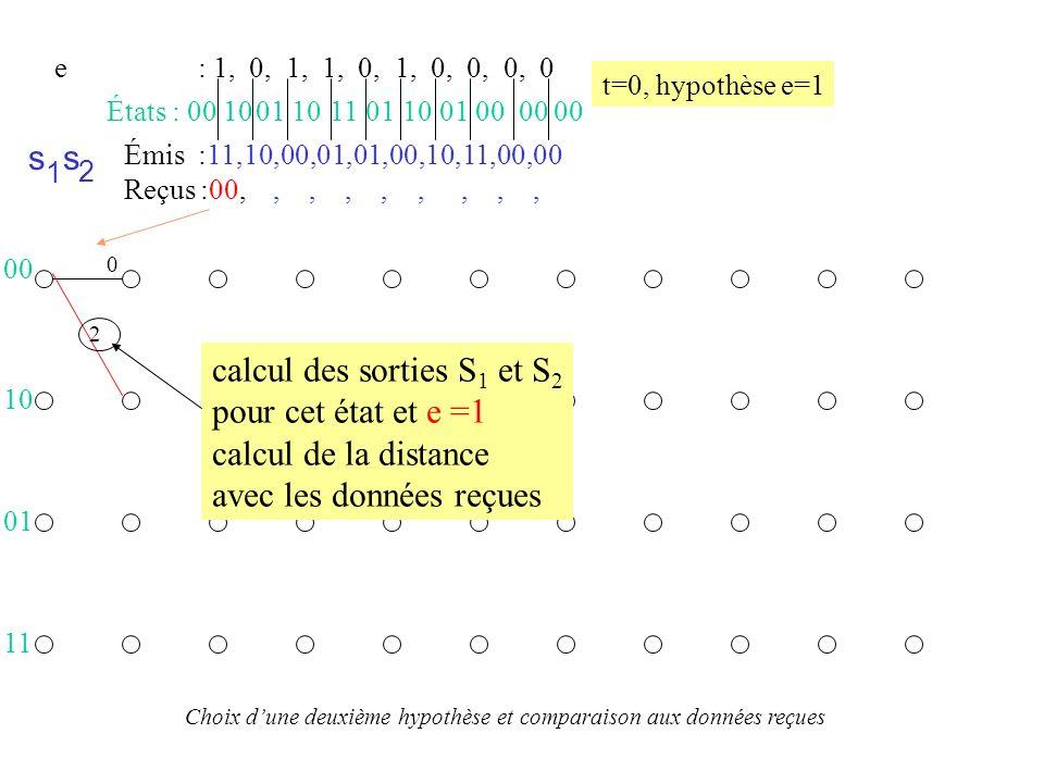 Émis :11,10,00,01,01,00,10,11,00,00 Reçus :00,10,00,01,01,00,10,11,, s 1 s 2 États : 00 01 10 01 11 10 01 10 00 00 00 e : 1, 0, 1, 1, 0, 1, 0, 0, 0, 0 Choix de la séquence d entrée de l automate du récepteur (algorithme de Viterbi) 0 2 1 1 2 4 1 3 2 2 4 2 5 5 2 4 2 3 3 2 4 23 3 4 2 3 3 2 4 4 5 4 3 3 2 3 4 4 4 2 4 4 4 5 3 6 4 5 5 2 4 4 4 00 11 Itération du processus : calcul des distances pour les différentes hypothèses à partir de chacun des états ; puis sélection des chemins entrants les moins coûteux pour les nouveaux états 10 01 10 01