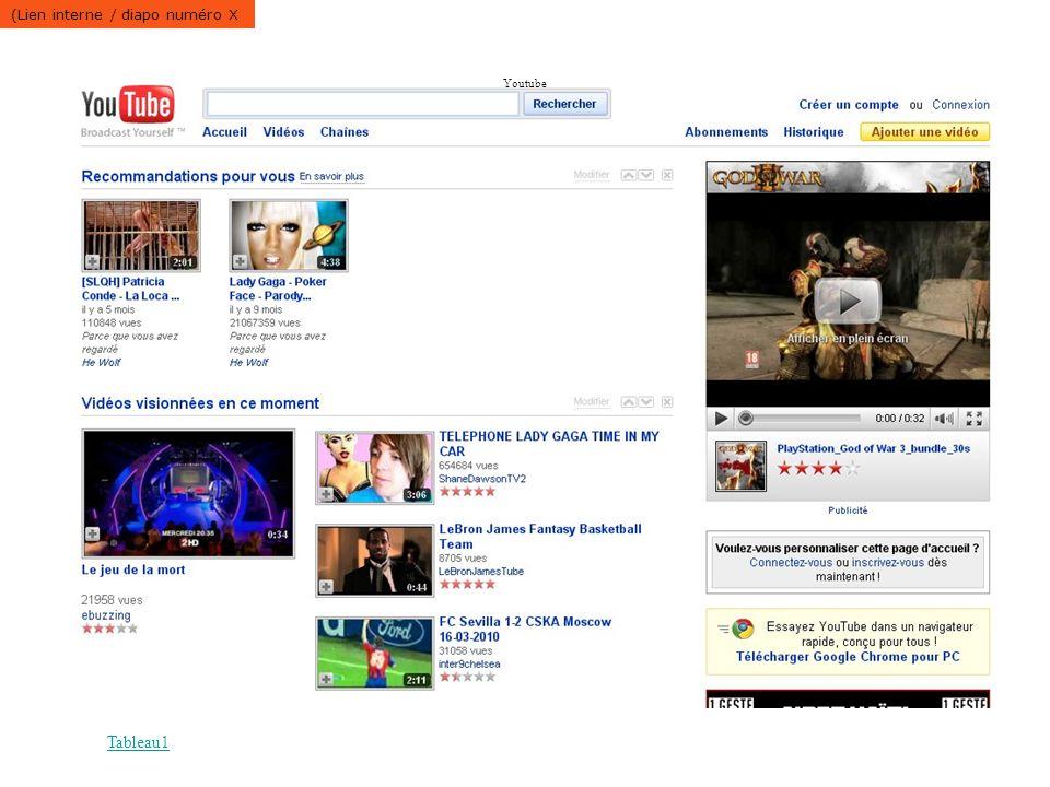 Tableau1 Youtube (Lien interne / diapo numéro X