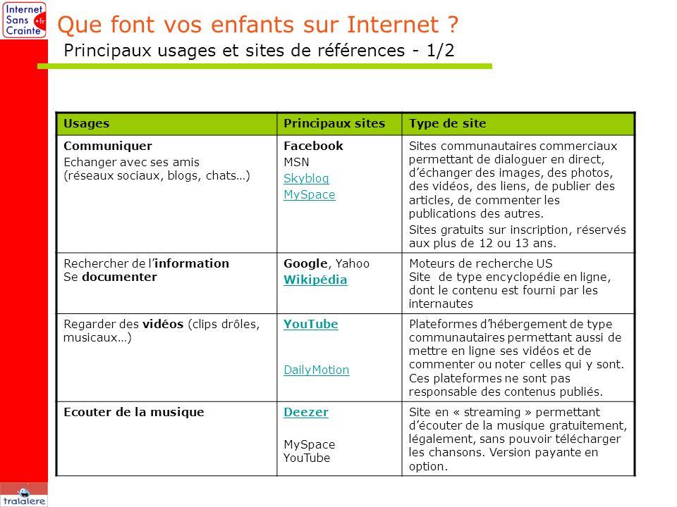 Que font vos enfants sur Internet ? Principaux usages et sites de références - 1/2 UsagesPrincipaux sitesType de site Communiquer Echanger avec ses am