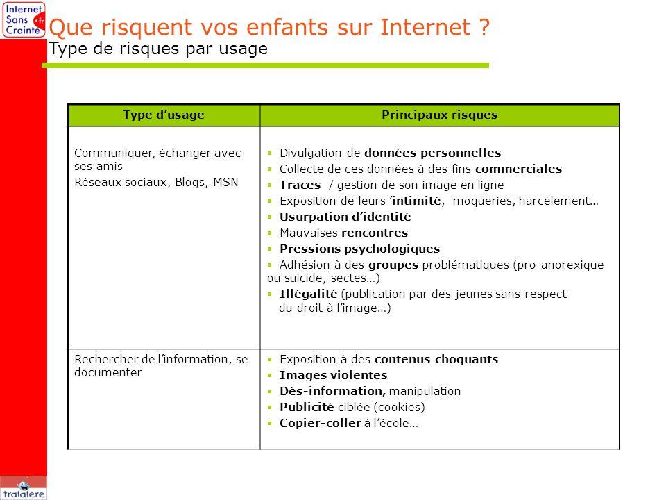 Que risquent vos enfants sur Internet ? Type de risques par usage Type dusagePrincipaux risques Communiquer, échanger avec ses amis Réseaux sociaux, B
