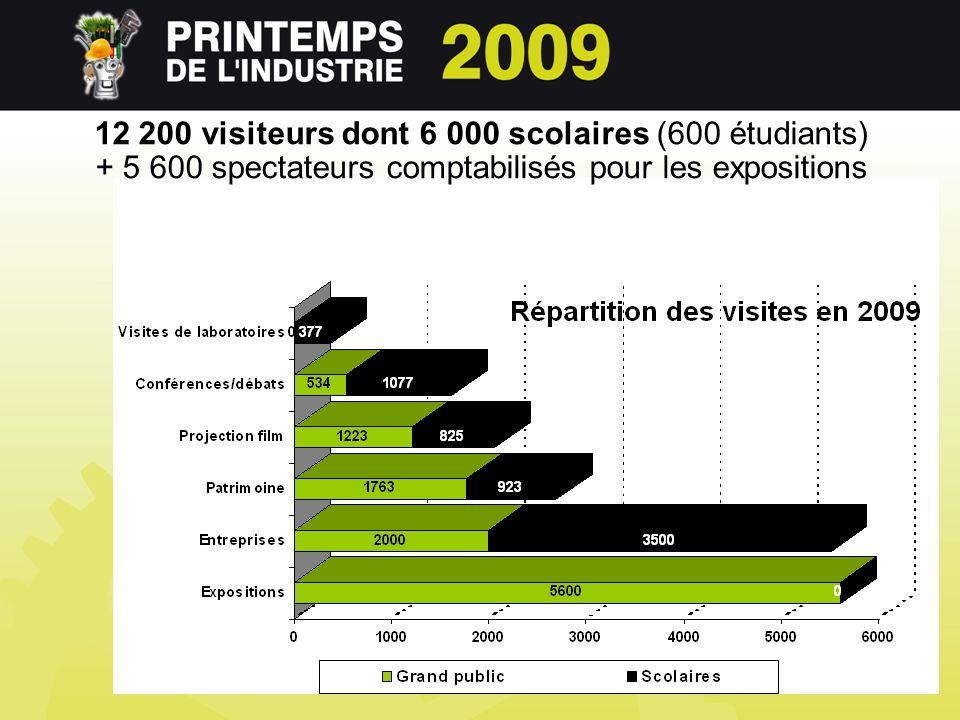 12 200 visiteurs dont 6 000 scolaires (600 étudiants) + 5 600 spectateurs comptabilisés pour les expositions