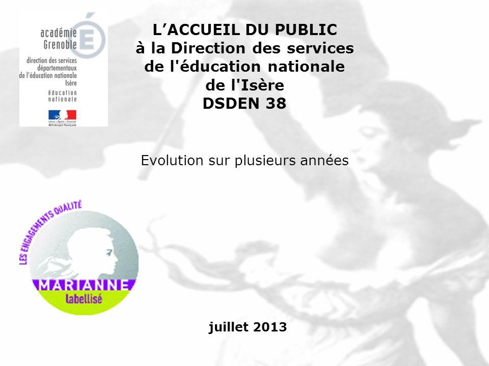 juillet 2013 LACCUEIL DU PUBLIC à la Direction des services de l'éducation nationale de l'Isère DSDEN 38 Evolution sur plusieurs années