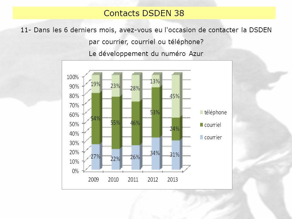 Contacts DSDEN 38 11- Dans les 6 derniers mois, avez-vous eu l'occasion de contacter la DSDEN par courrier, courriel ou téléphone? Le développement du
