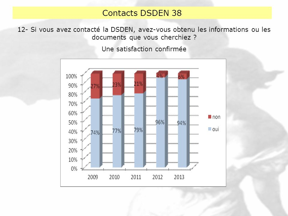 Contacts DSDEN 38 12- Si vous avez contacté la DSDEN, avez-vous obtenu les informations ou les documents que vous cherchiez ? Une satisfaction confirm