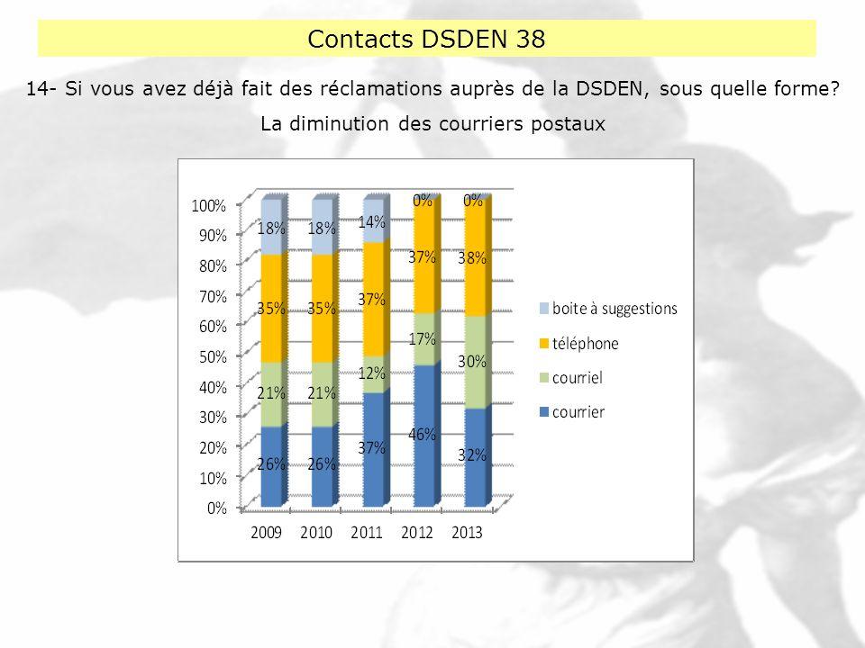Contacts DSDEN 38 14- Si vous avez déjà fait des réclamations auprès de la DSDEN, sous quelle forme? La diminution des courriers postaux