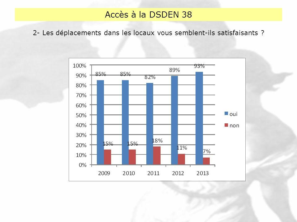 Accès à la DSDEN 38 2- Les déplacements dans les locaux vous semblent-ils satisfaisants ?