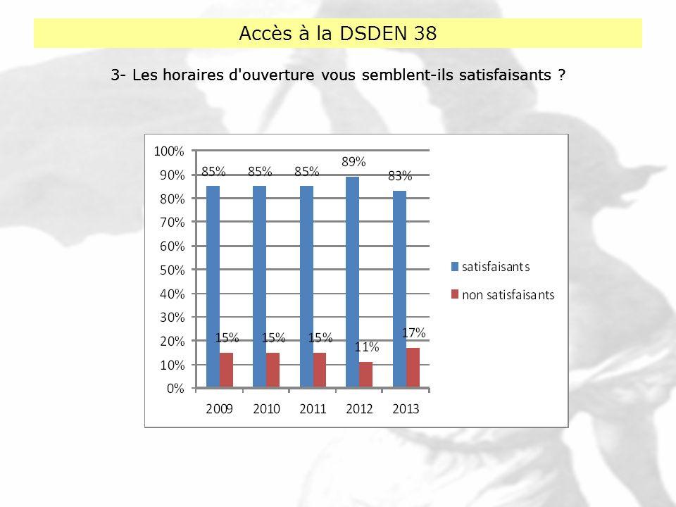 Accès à la DSDEN 38 3- Les horaires d'ouverture vous semblent-ils satisfaisants ?