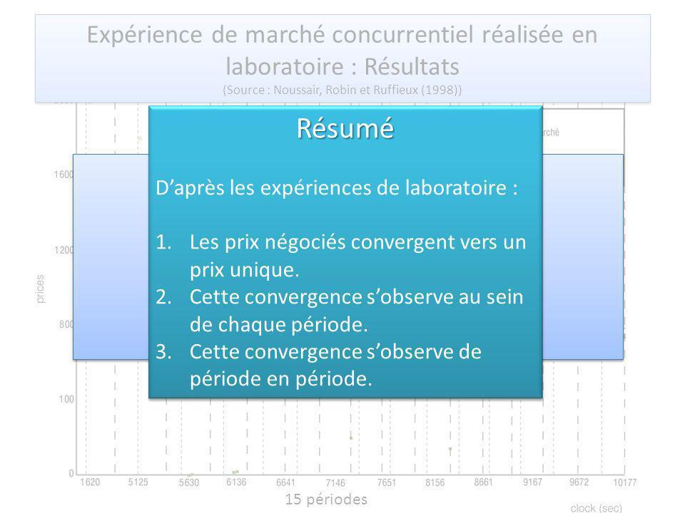 15 périodes Expérience de marché concurrentiel réalisée en laboratoire : Résultats (Source : Noussair, Robin et Ruffieux (1998)) Expérience de marché